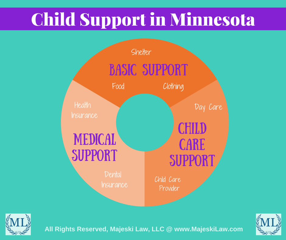Child Support in Minnesota