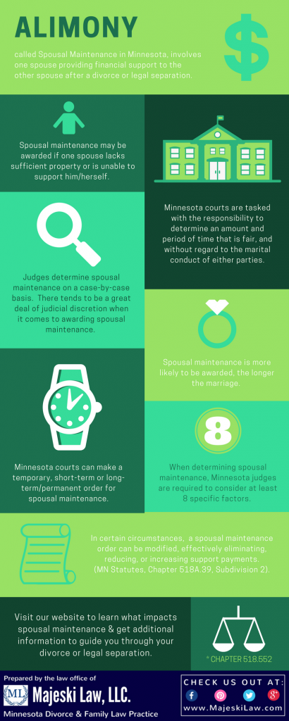 Alimony in Minnesota Inforgraphic on Spousal Maintenance
