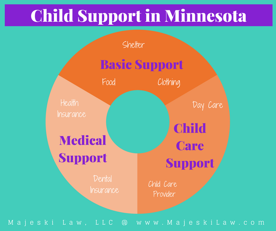Child Support in Minnesota Basic Support, Medical Support and Child Care Support