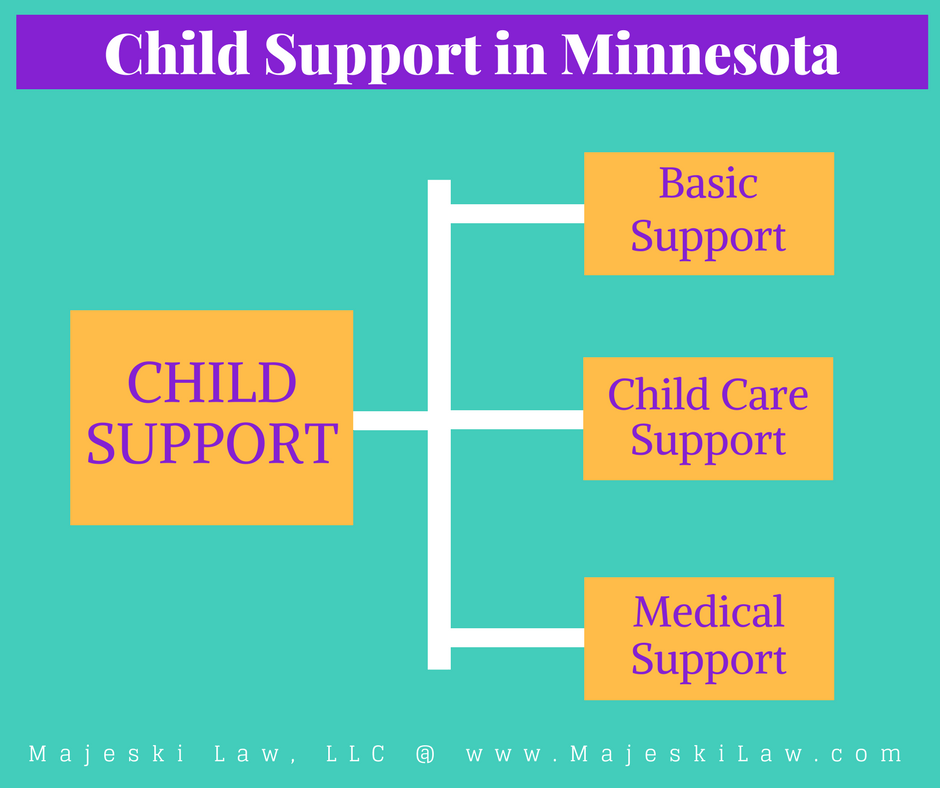 How much is child support in Minnesota